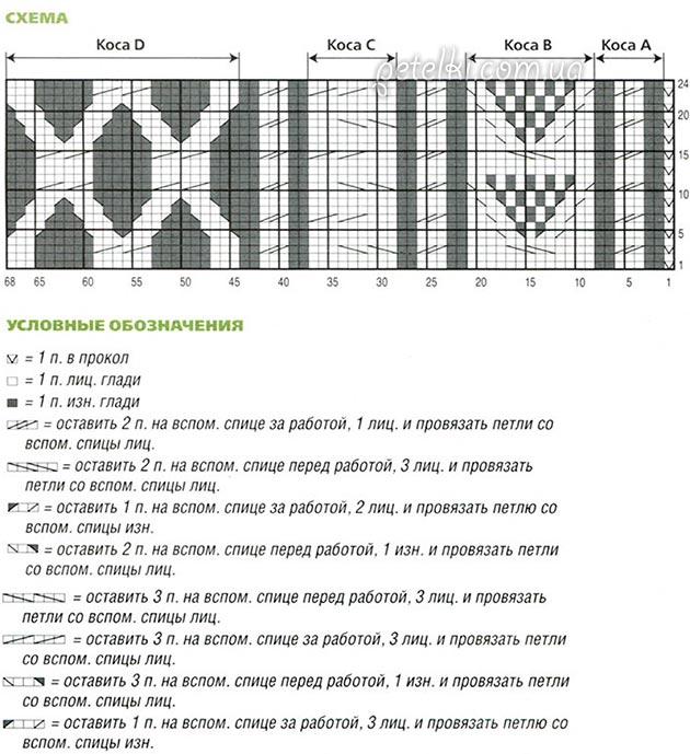Узор жгут спицами схемы и описание для начинающих