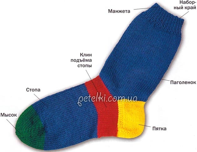 Как связать носки подробно с фото